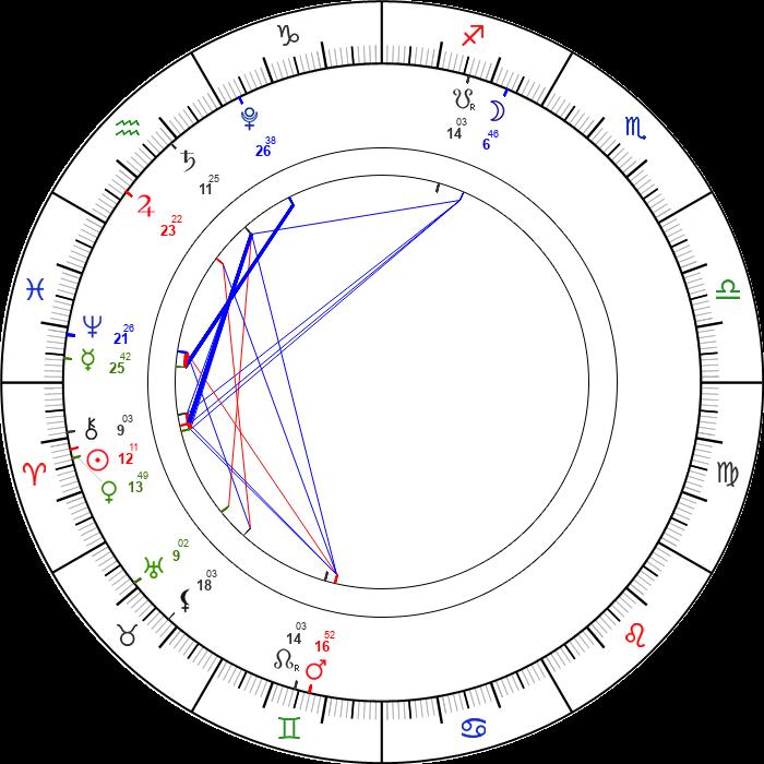 1 Nisan 2021 Günlük Astrolojik Harita