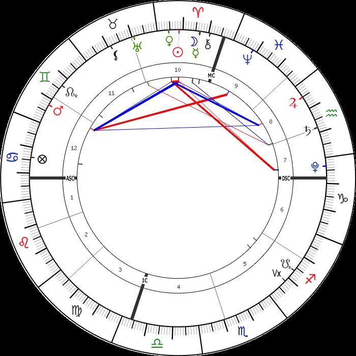 11 Nisan 2021 Günlük Astrolojik Harita
