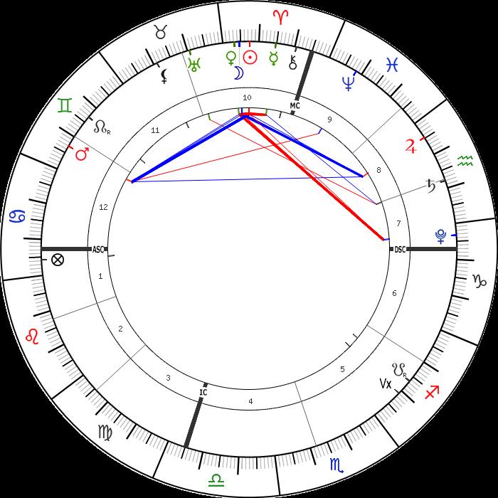 12 Nisan 2021 Günlük Astrolojik Harita