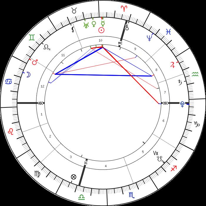 18 Nisan 2021 Günlük Astrolojik Harita