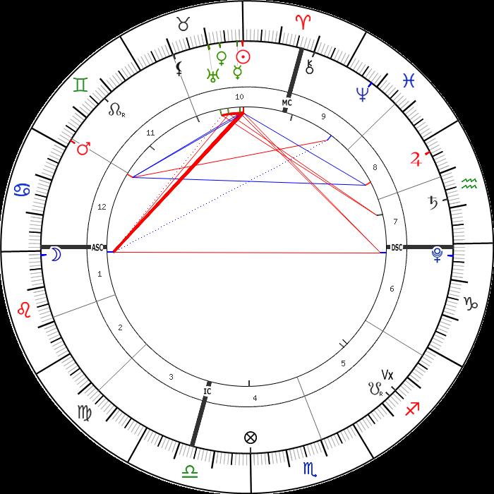 20 Nisan 2021 Günlük Astrolojik Harita