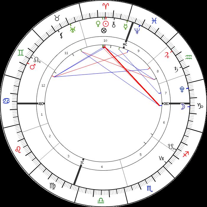 4 Nisan 2021 Günlük Astrolojik Harita
