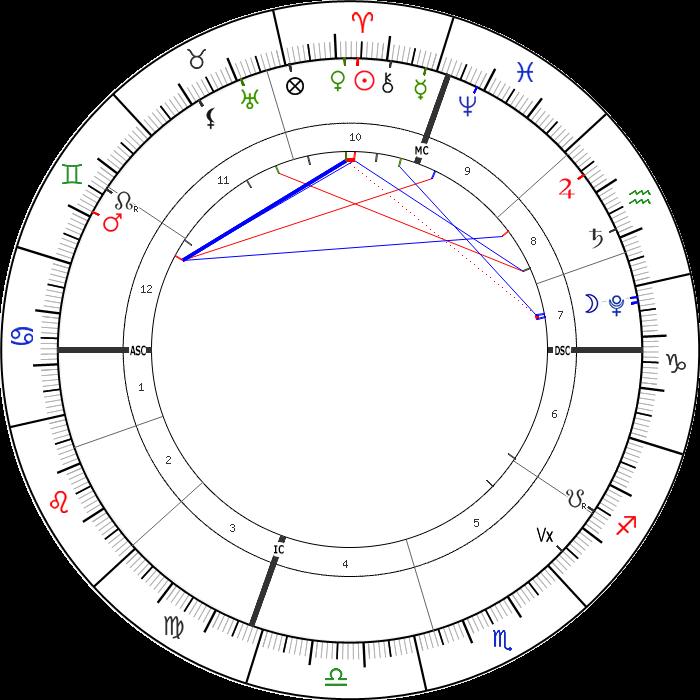 5 Nisan 2021 Günlük Astrolojik Harita