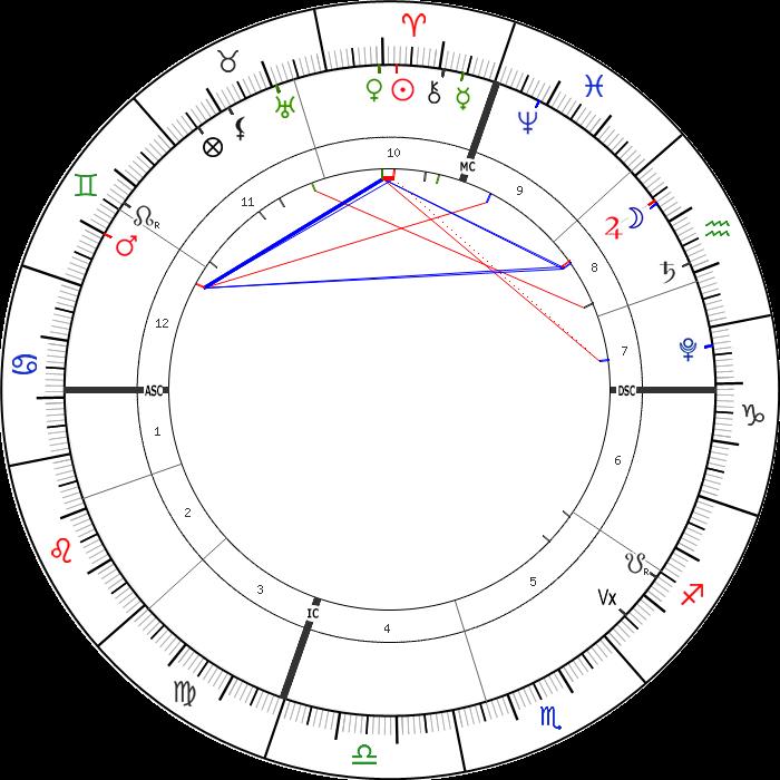 7 Nisan 2021 Günlük Astrolojik Harita
