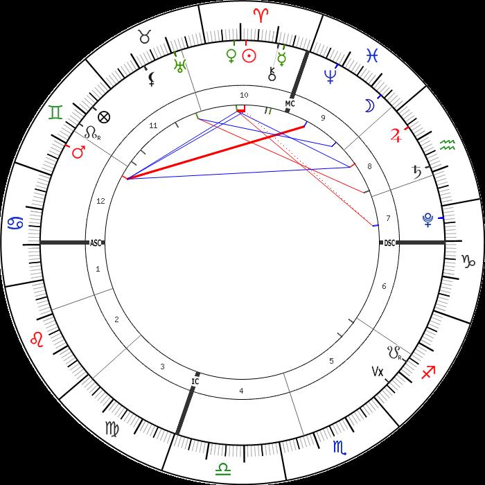 8 Nisan 2021 Günlük Astrolojik Harita