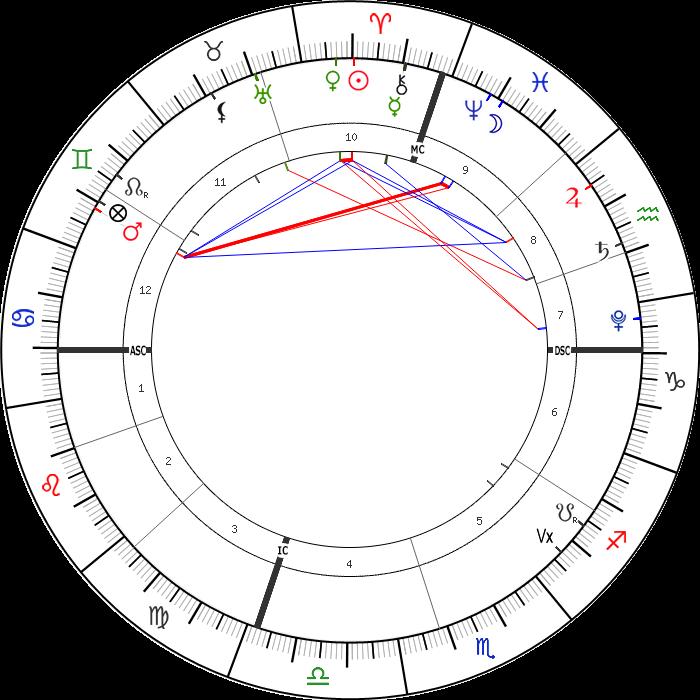 9 Nisan 2021 Günlük Astrolojik Harita